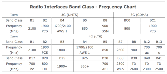 Wimax Frequency Band Chart Country Based Cell Phone Network Frequency Bands Coverage