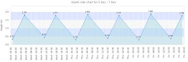 Ozerki Tide Times Tides Forecast Fishing Time And Tide