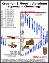 Adam To Noah Genealogy Chart Www Bedowntowndaytona Com