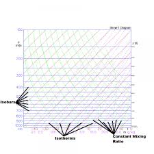 Skew T Chart Wx4cast How To Read A Skew T Log P