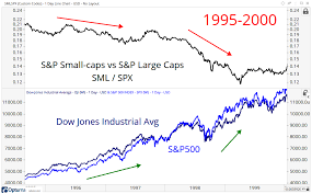 Stocks Can Do Great With Small Caps Underperforming All