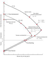 Aci Rebar Bend Chart Interaction Diagram Tied Reinforced Concrete Column