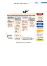 Telekom Malaysia Organization Chart 2018 Telekom Malaysia Essential Business