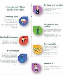 Examples Of Good Communication Skills Business Skills