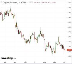 Copper Chart Has Dr Copper Been Screaming About A Recession That Only