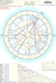 Random Charts Of Minor Celebrities Love Light Astrology