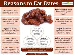 health benefits of dates include relief from constipation intestinal disorders heart problems ual dysfunction diarrhea and abdominal cancer