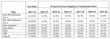 Calpers Retirement Chart 2 At 55 Calpers Plans Rate Hike Third In Last Two Years Calpensions