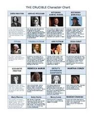 the crucible lesson plans the crucible characters make the crucible character chart