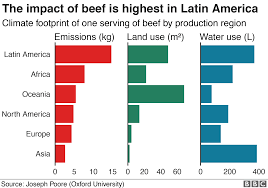 Climate Change Food Calculator Whats Your Diets Carbon