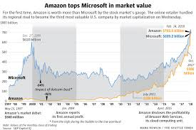Microsoft Company Worth Amazon Dethrones Microsoft To Become The Worlds Third Most