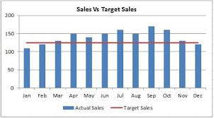 How To Make A Goal Chart How To Create A Goal Line On A Chart Excel 2010