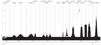 Space Marine Height Chart Analemma Tower Clouds Architecture Office