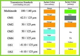 9 25 Awesome Fiber Color Code Chart Pics Fiber Optic Cable