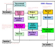 Проектирование информационных систем Этап 3 Создание информационной модели