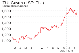 Tui Chart If Youd Invested In Tui Group And Bat Moneyweek