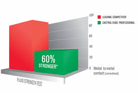 Castrol Oil Chart Audi Direct Parts