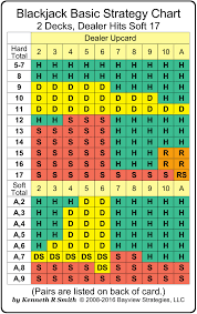 Blackjack Basic Strategy Chart 2 Decks Dealer Hits Soft 17