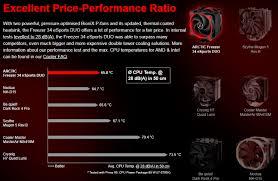 Обзор и тестирование <b>кулера ARCTIC Freezer</b> 34 eSports DUO ...