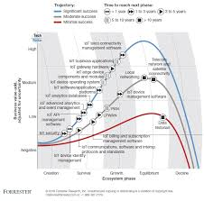 Internet Of Things Iot Predictions From Forrester Machina