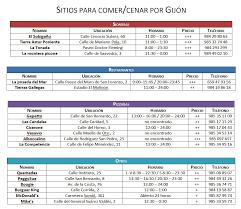 Internacional Xvi Por cenar Comer 2016 Congreso – Gijón Sitios Para Ajihle