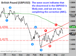 Gbp Usd Live Chart Investing Gbpusd The Currency Chart You Need To See This Month