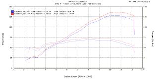Suzuki Gsx R1000 Slip On Exhaust Area P No Limits