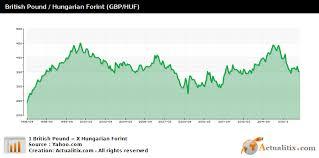 British Pound Hungarian Forint Gbp Huf