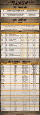 Ultimate Meat Smoking Cheat Sheet Smoker Smoking Meat