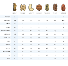 Nuts Nutrition Chart Nut Nutritional Side By Side Comparison Chart In 2019