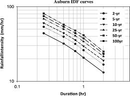 Developing Probability Based Idf Curves Using Kernel Density