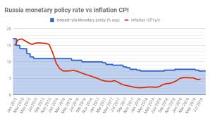 Bne Intellinews Russias Cbr Is Expected To Cut Key Rate