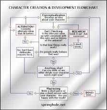 Character Creation Development Flowchart This Flowchart