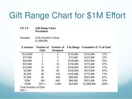 Gift Range Chart For Annual Fund Capital Campaign Presentation 10 2 15