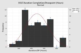 Doz Duration Completion For 1 Dp The Chart Below In Figure 6