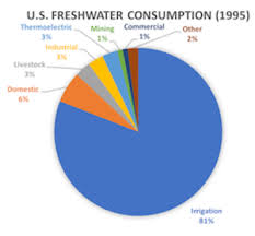 Water Usage Chart Nuclear Power Plant Water Usage And Consumption