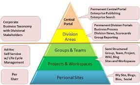 Microsoft Sharepoint Templates Sharepoint Consulting Sharepoint Templates And Help By Microsoft