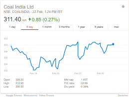 Coal India Share Price Forecast After Privatisation In Coal