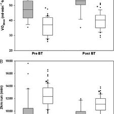 distribution of v o 2max a and 2 km run b