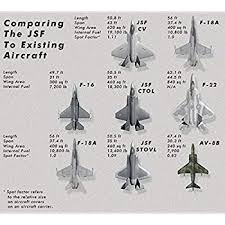 Fighter Aircraft Comparison Chart Vinteja Charts Of Fighter Jet Comparison B A3 Poster