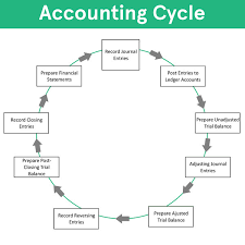 Accounting Cycle Steps Flow Chart Example How To Use