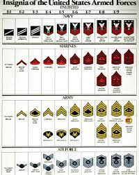 Enlisted Rank Chart Chart Of Enlisted Personnel Insignia For The U S Armed