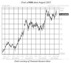 Buy The Dip On Kohls Stock Plus Walmart Gears Up For Earnings