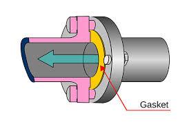 gasket. gasket a