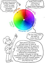 Understanding The Spectrum A Comic Strip Explanation The