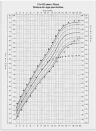 Interpretive Height Predictor Chart For Boys Height Chart