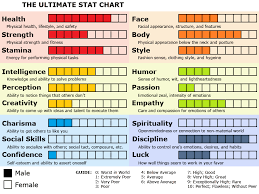 Master Marf Stat Chart