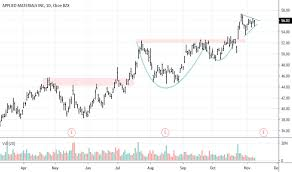 Amat Stock Price And Chart Nasdaq Amat Tradingview