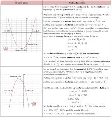 finding quadratic equations from a graph