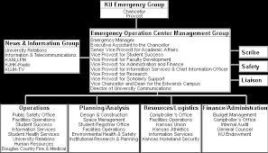 Organizational Chart Pandemic Response Plan